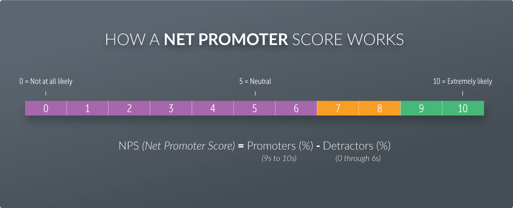 Calculating your Net Promoter Score