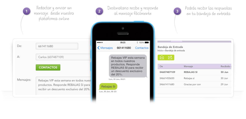 Número móvil virtual