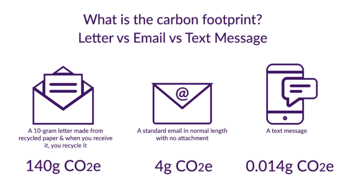 Comparing carbon emission between letter, email and SMS