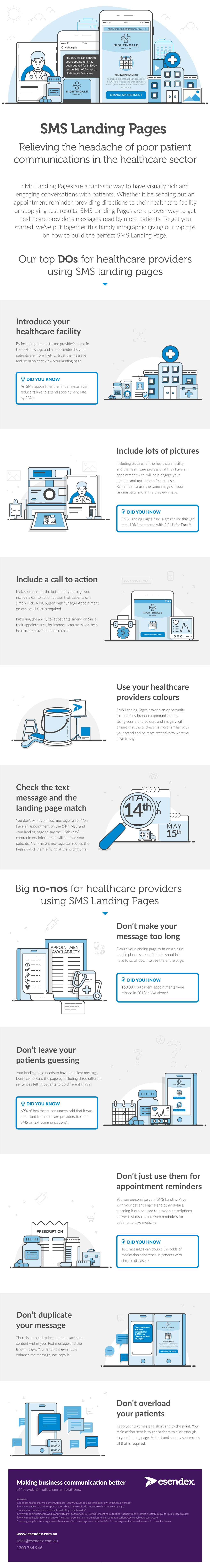 Illustration on how SMS Landing Pages can help healthcare providers