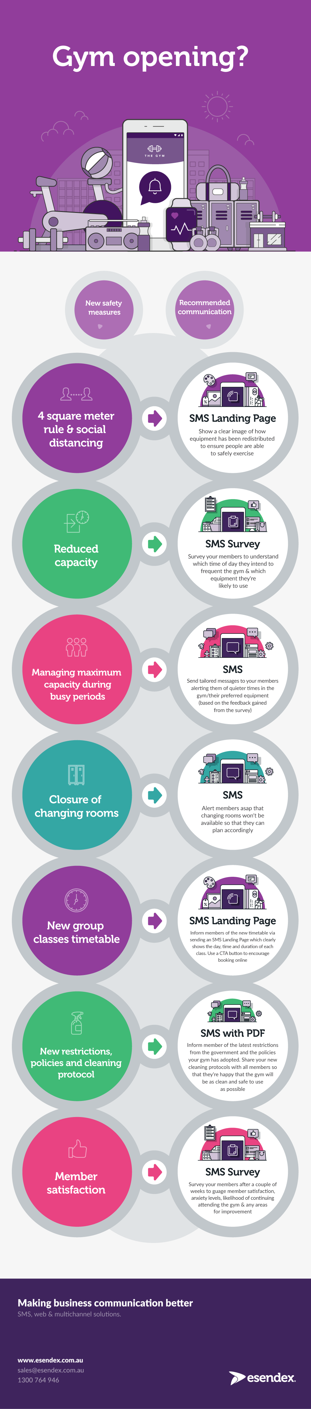 An Infographic on what product to use for gyms to communicate the different safety measures