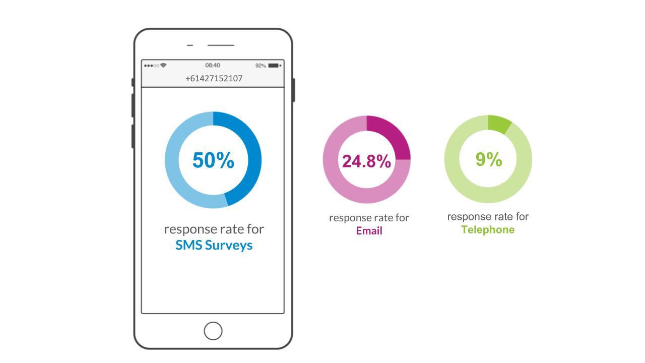 SMS surveys response rate vs email vs telephone