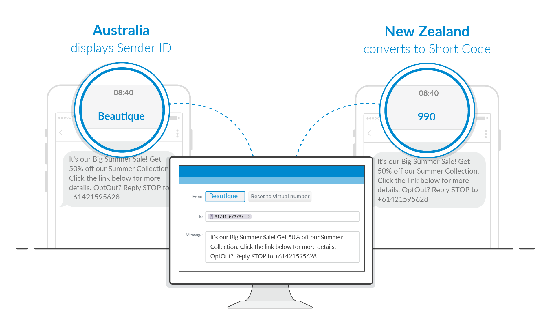 Displaying Sender ID in AU & NZ