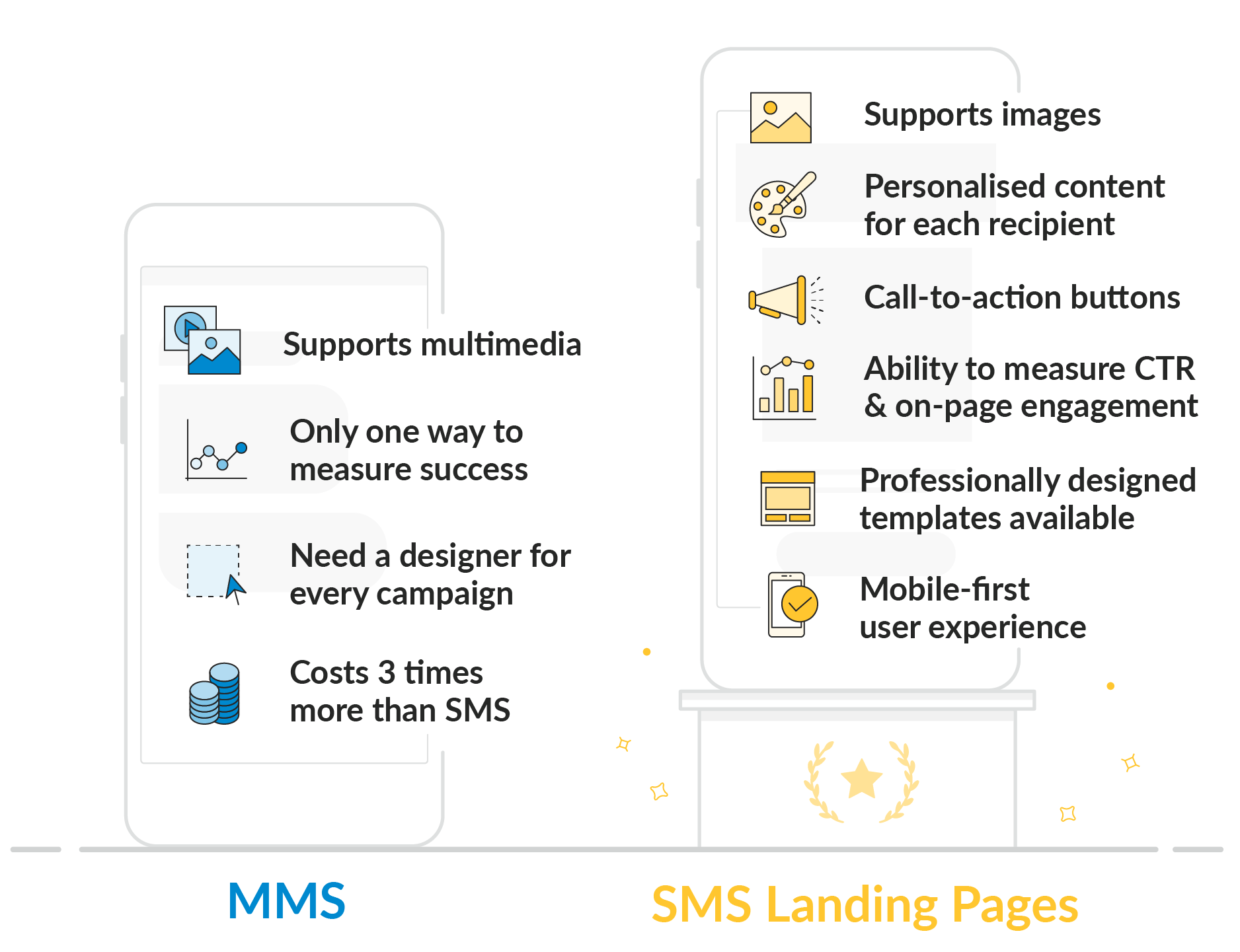 MMS vs SMS Landing Page