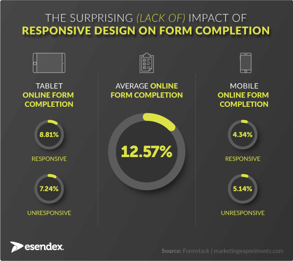 Form conversion on mobile