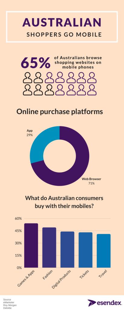 Australian shoppers go mobile