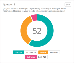 Net Promoter Score (NPS) via SMS surveys | Esendex Blog