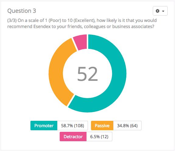 Net Promoter Score (NPS) via SMS surveys | Esendex Blog