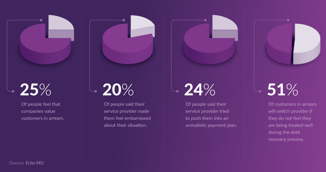 Infographic showing the problem with aged debt collection