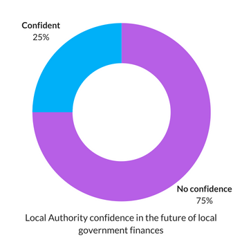 Local Authority confidence in the future of local government finances