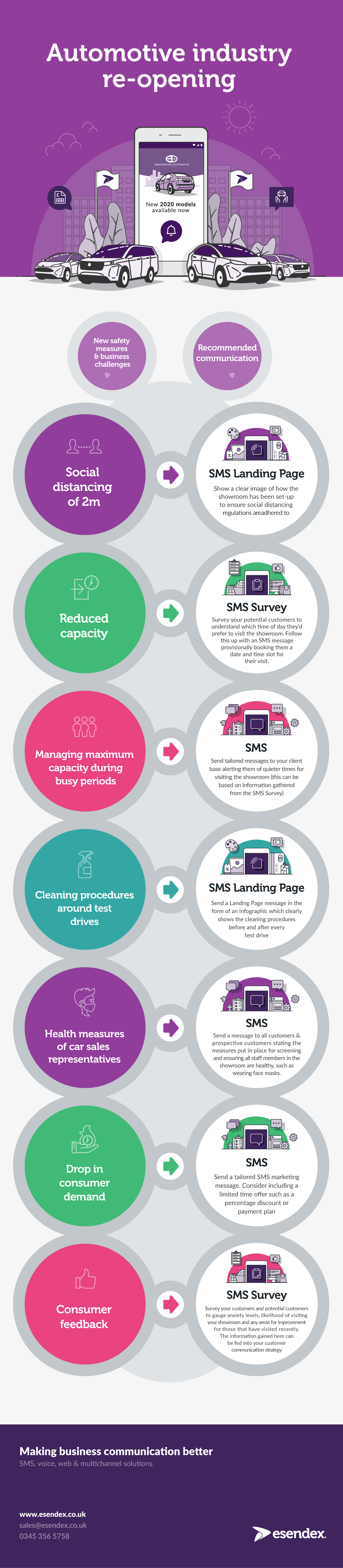 Infographic showing how automotive businesses can communicate with their customers post-COVID19