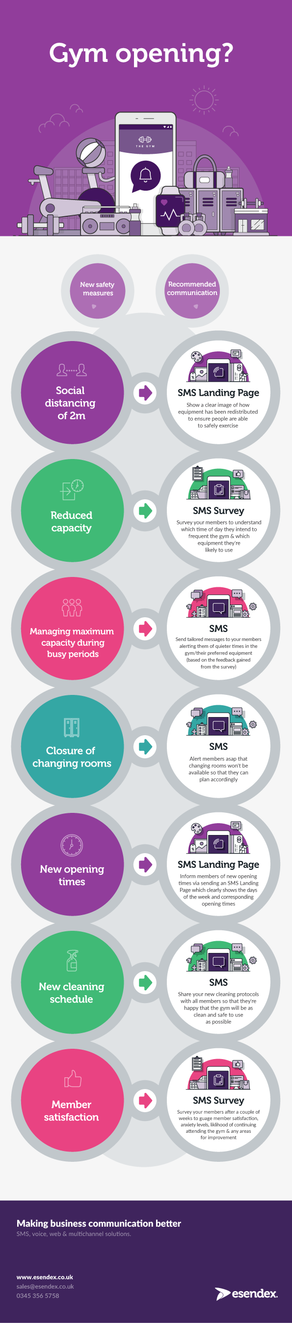 Esendex infographic, showing how SMS can be used to help fitness businesses adhere to government guidelines and communicate with customers post-lockdown