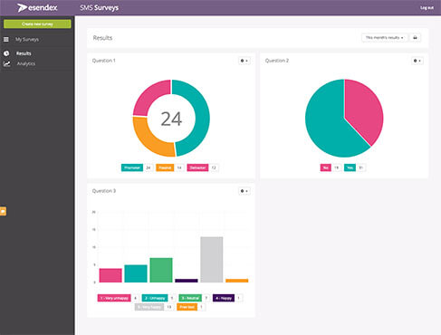 The all NEW Esendex SMS Surveys dashboard
