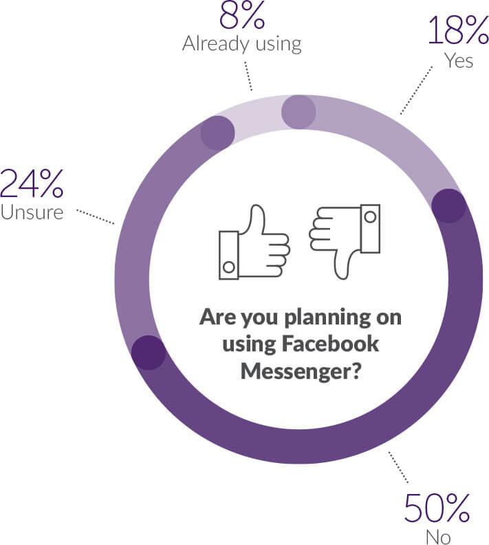 Facebook Messenger survey results