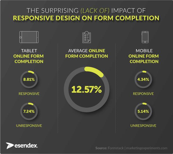 Online form completion statistics