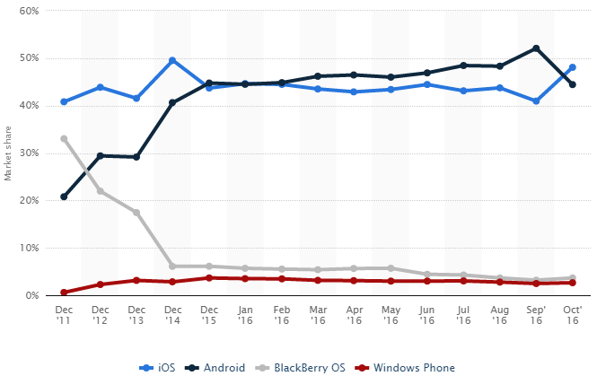 Market share held by mobile operating systems