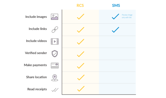 rcs vs sms differences