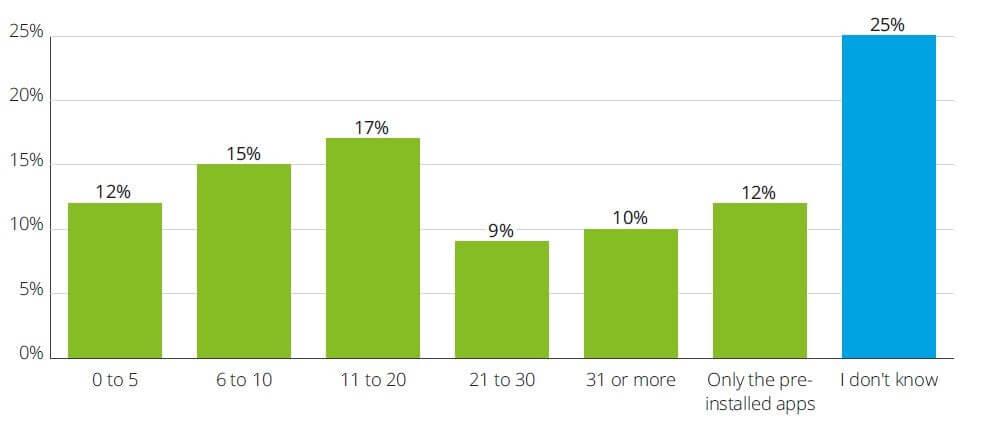 App installation statistics