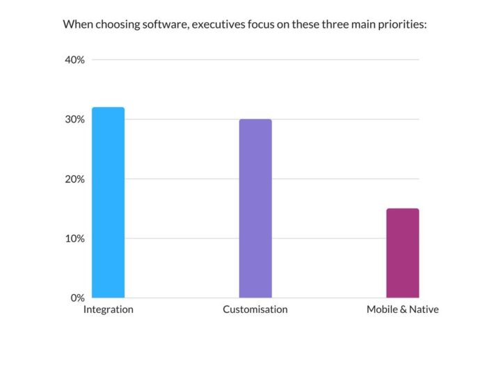 When choosing software, executives focus on these three main priorities
