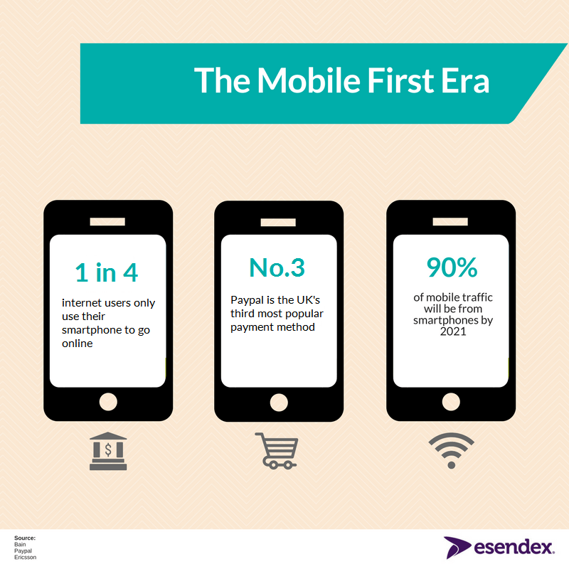 Mobile first era for banking