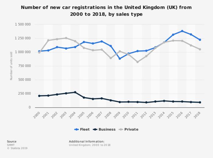 New car registrations UK