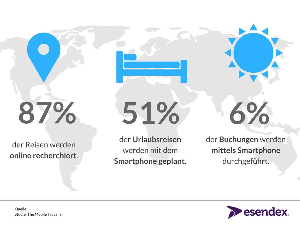 Infographik mit Zahlen zur Nutzung von Mobile im Tourismusbereich