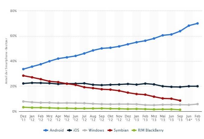 Marktanteile der Betriebssysteme an der Smartphone-Nutzung in Deutschland