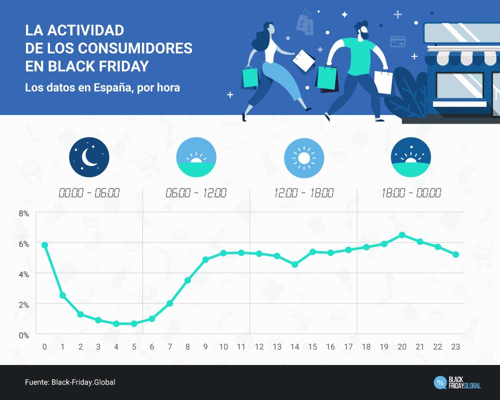 La actividad de los consumidores en Black Friday. Los datos en España, por hora.