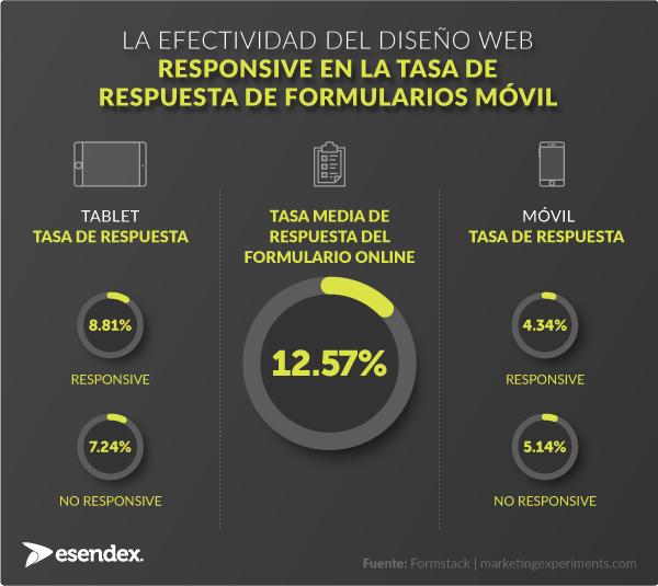 La efectividad del diseño web responsive en la tasa de respuesta de formularios móvil, infográfico