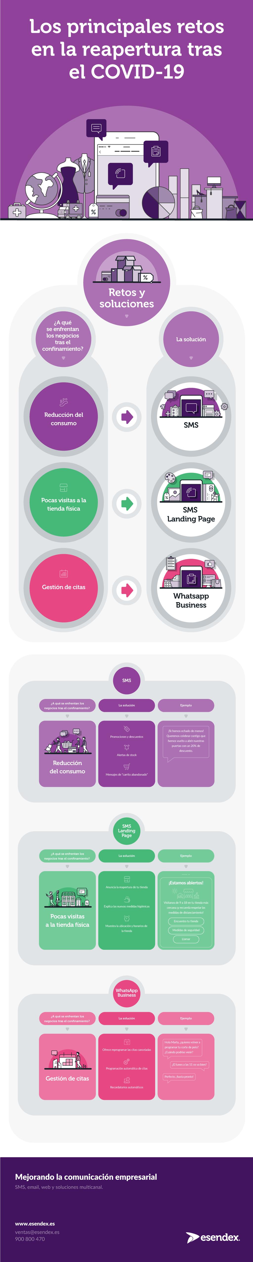 Infográfico sobre cómo usar el SMS y Whatsapp Business en la reapertura de tu negocio tras el COVID-19