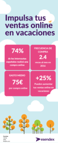 ecommerce SMS infográfico