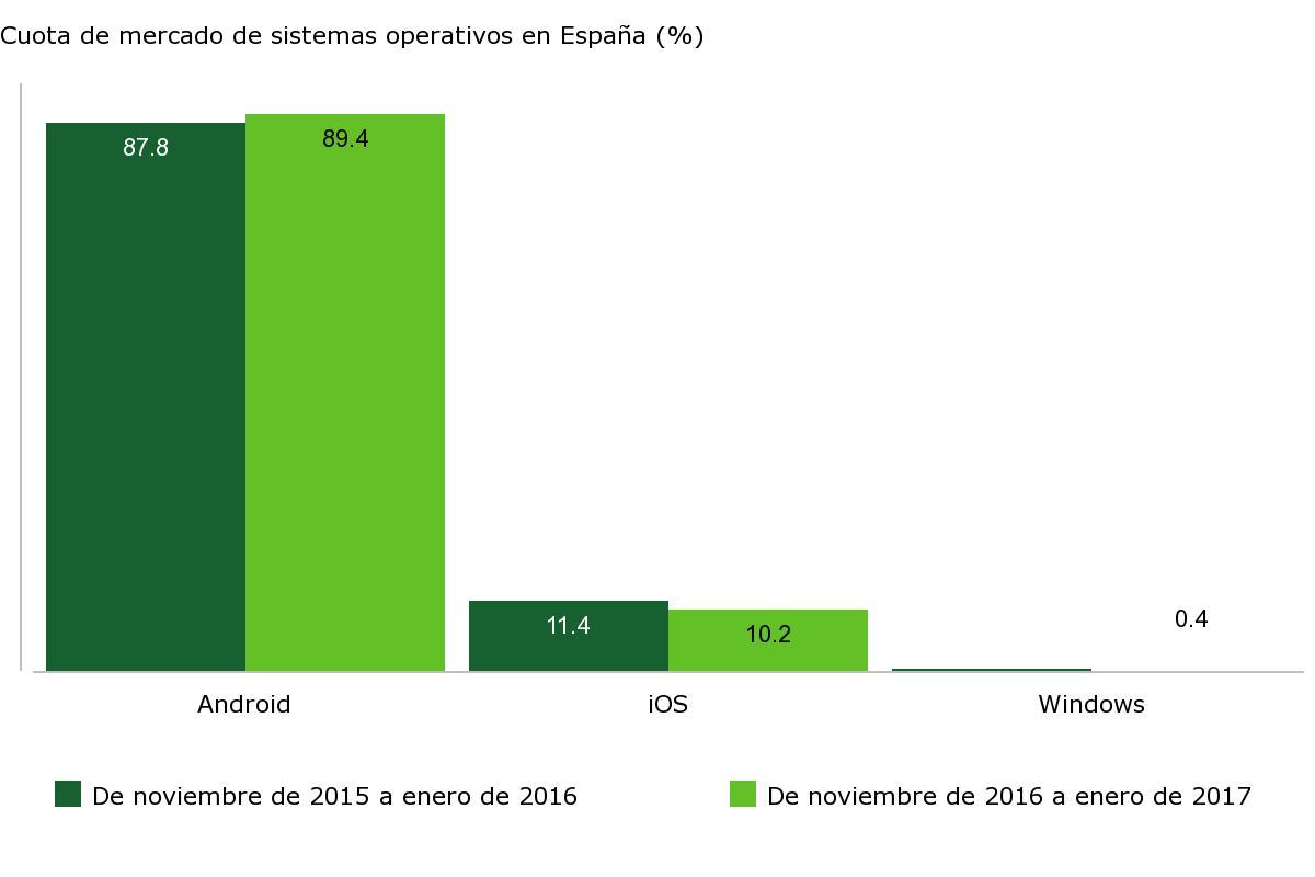 Cuota de mercado de sistemas operativos en España (%)