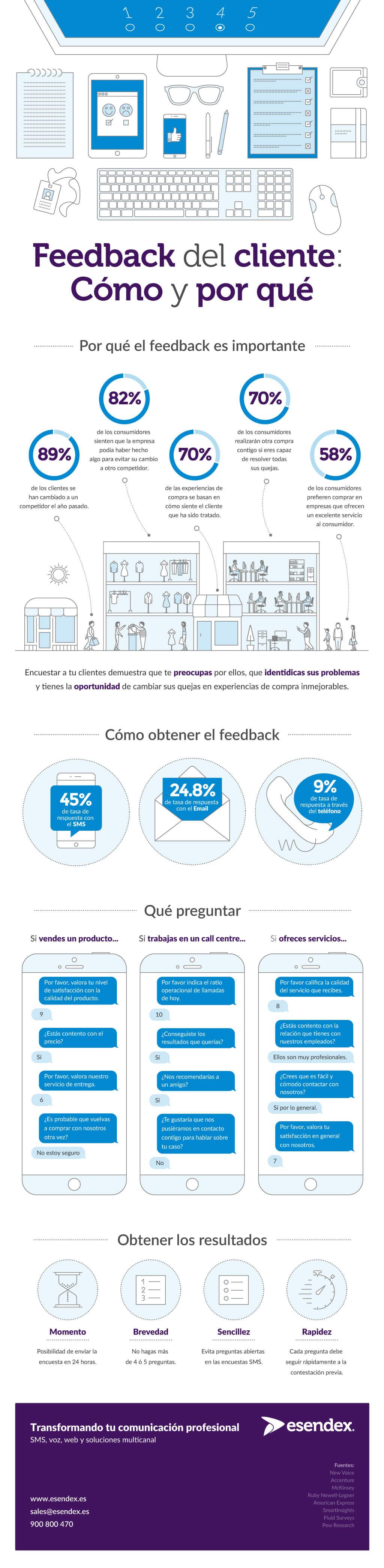 Infográfico Encuestas SMS