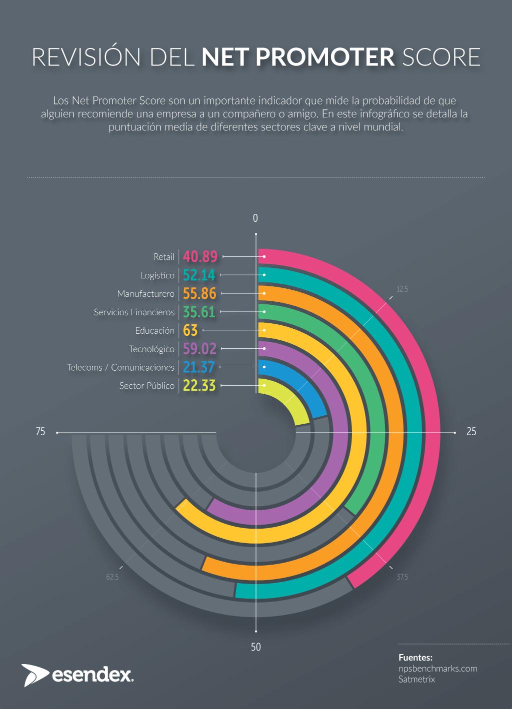 Net Promoter Score parámetros de la industria