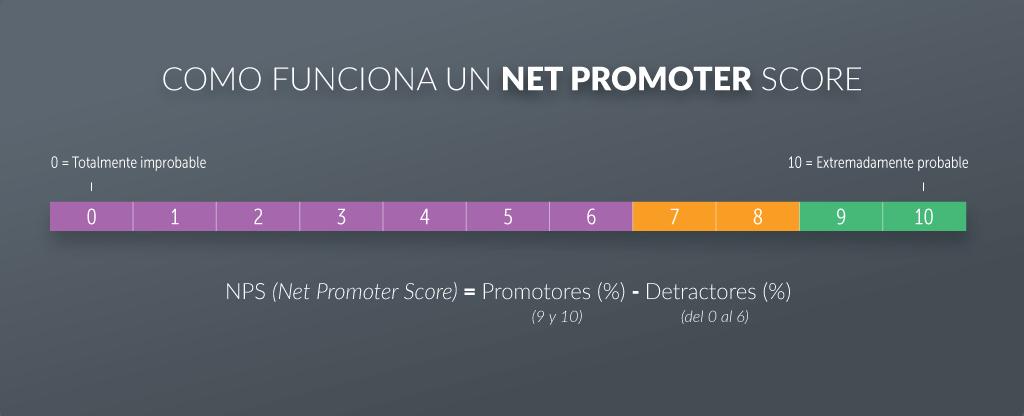 Como calcular tu Net Promoter Score