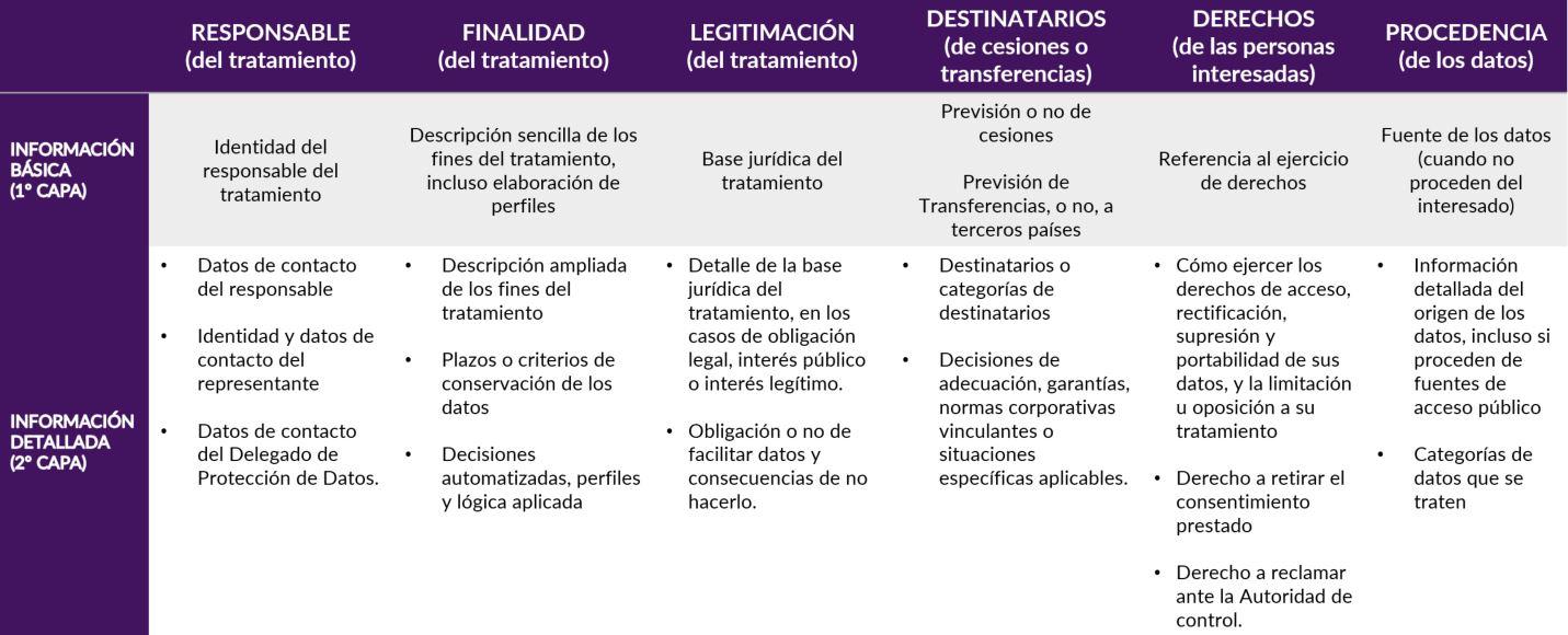 Información por capas GPDR