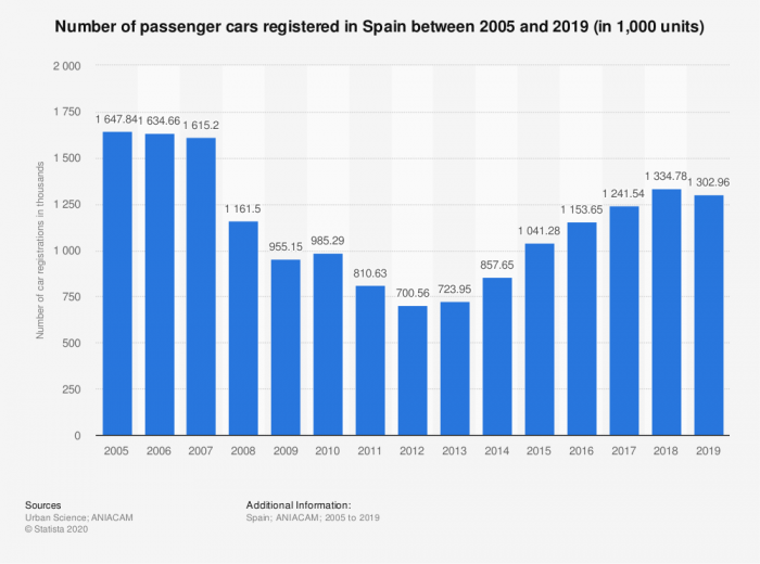 Gráfico sobre la compra de coches para uso particular