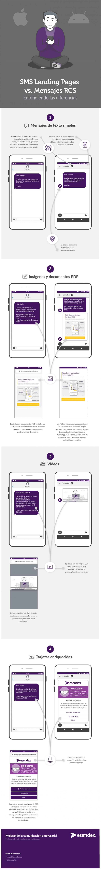 infografía sobre las diferencias entre el RCS y las SMS landing pages