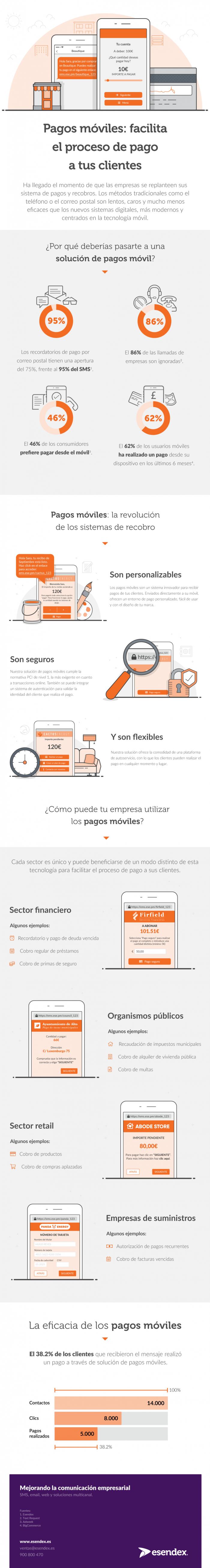 infográfico sobre las venajas del canal móvil para pagos y recobro