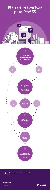 Infográfico sobre cómo aumentar la demanda después del confinamiento