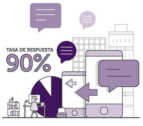 Tesa de respuesta del SMS 90%