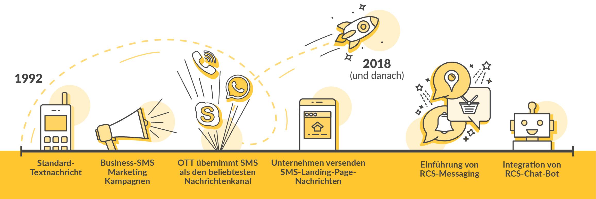 Evolution der SMS Grafik