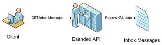 Esendex-API-Pic-2
