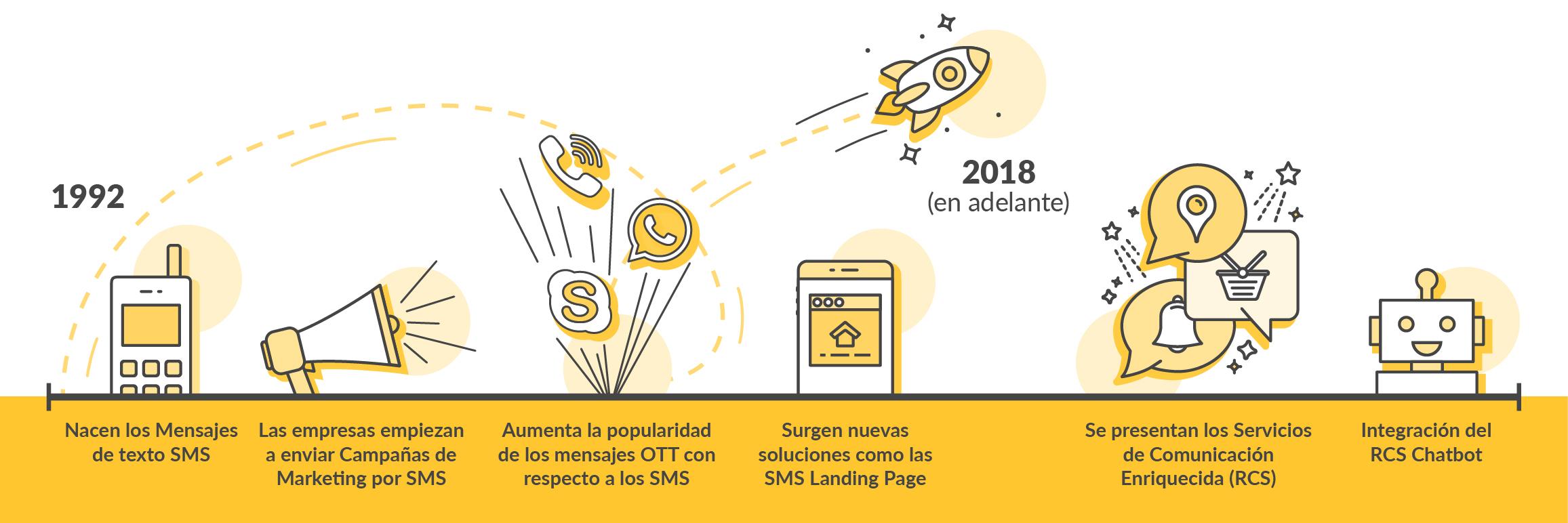 El SMS cumple 25 años - RCS