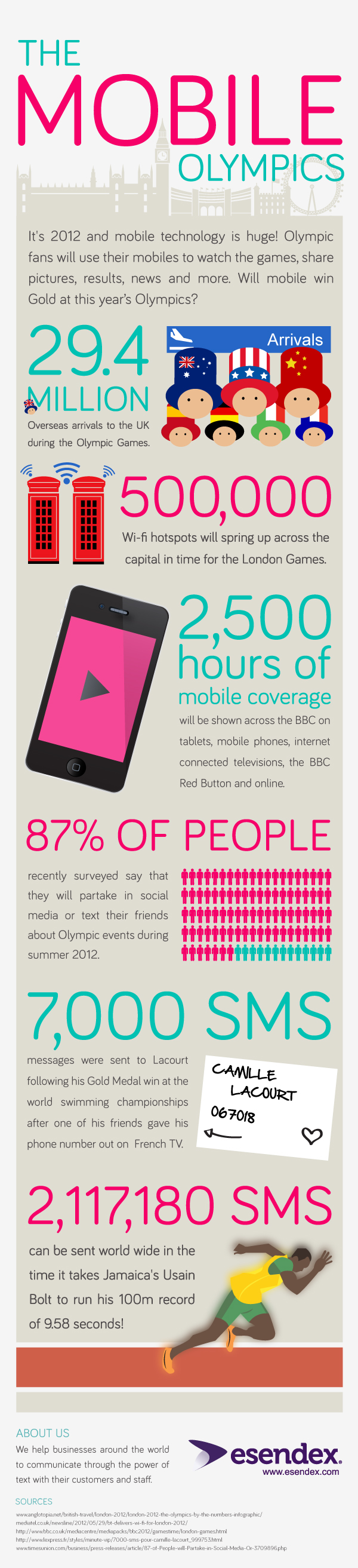The Esendex mobile olympics infographic