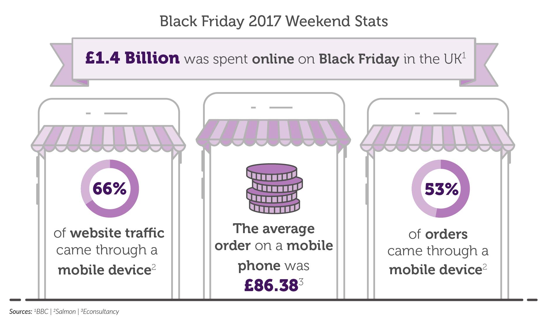 Sms Marketing Tips For Black Friday 2018 Esendex Uk