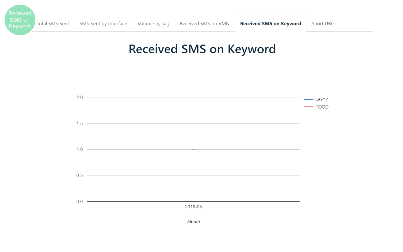 Analytics - received sms on keyword