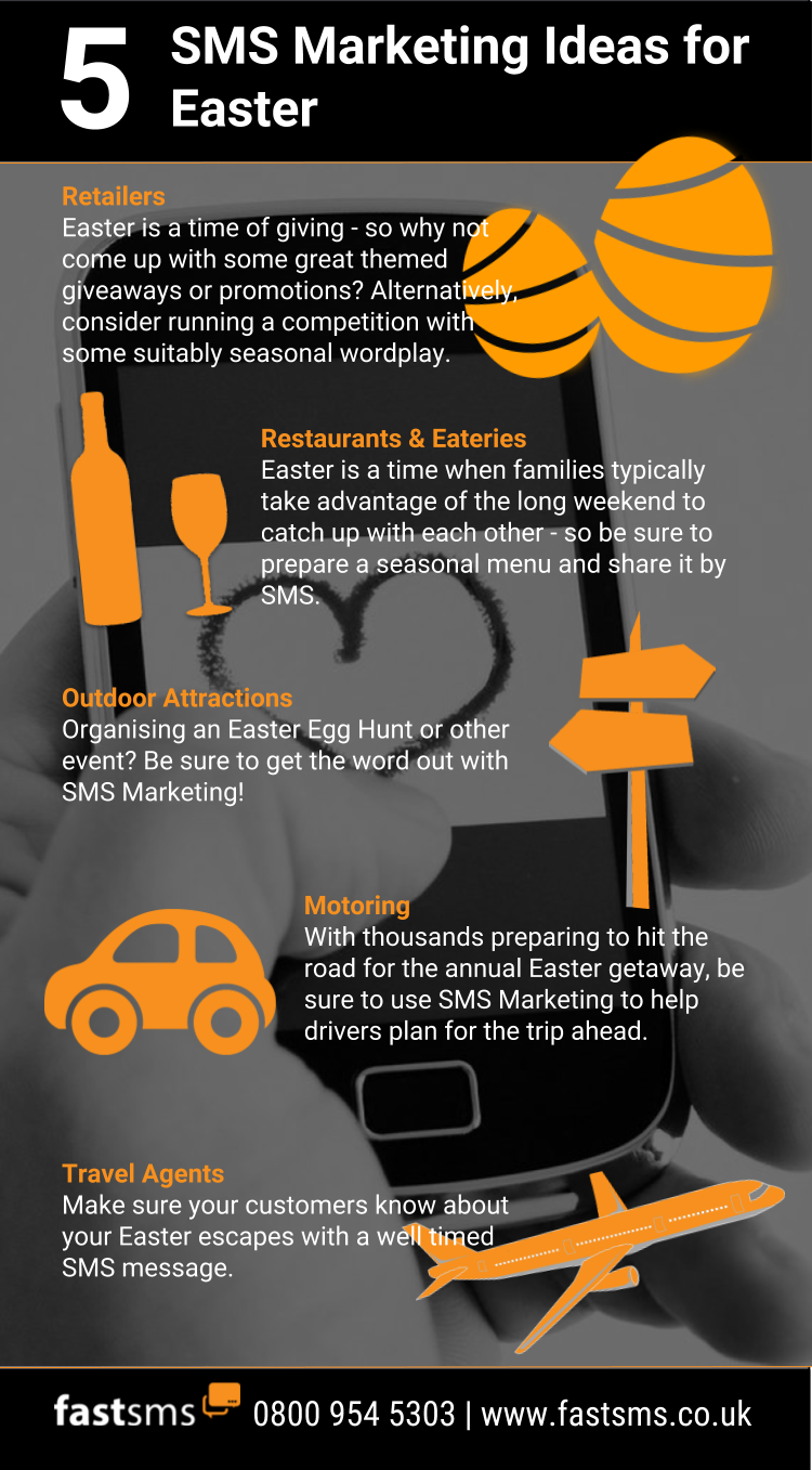 5 SMS Marketing Ideas for Easter