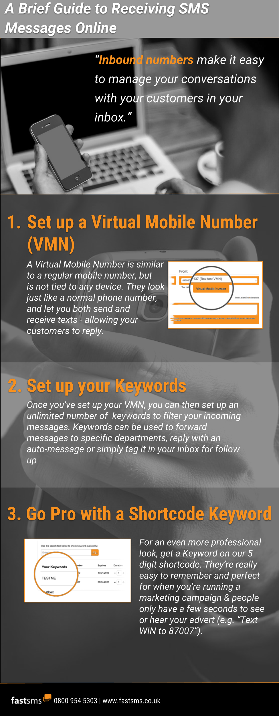 A brief guide to receiving SMS Messages online - infographic | Fastsms
