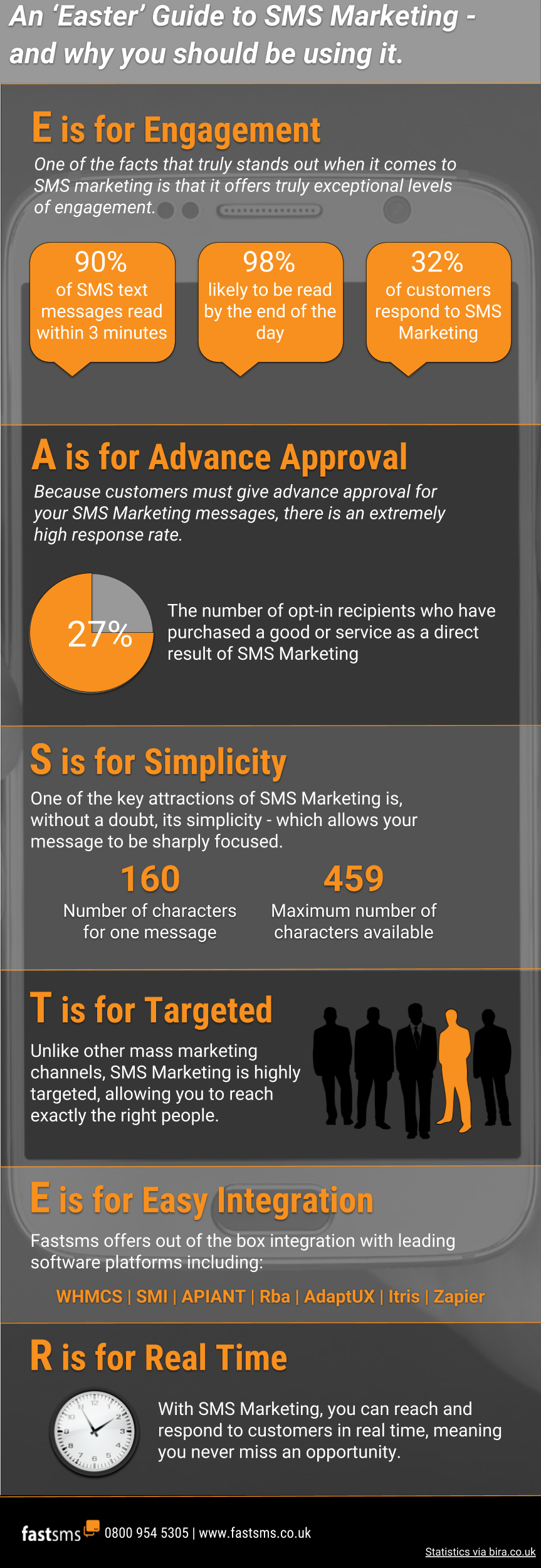 An Easter Guide to SMS Marketing - Infographic